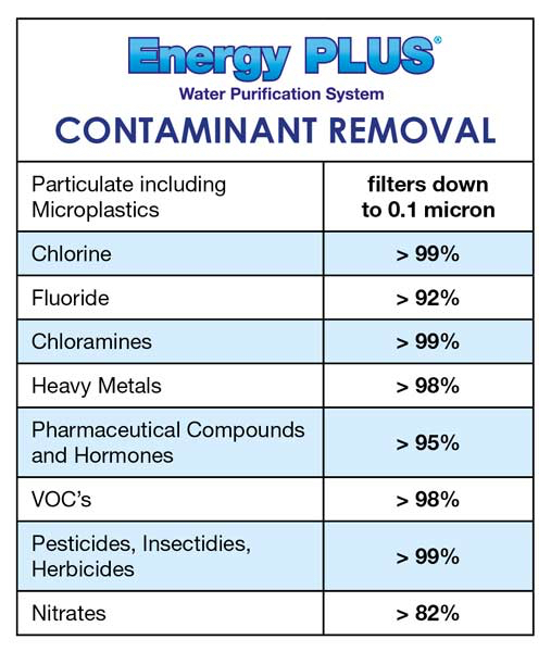 Energy Plus Tap Water Filter Contaminant Removal Details
