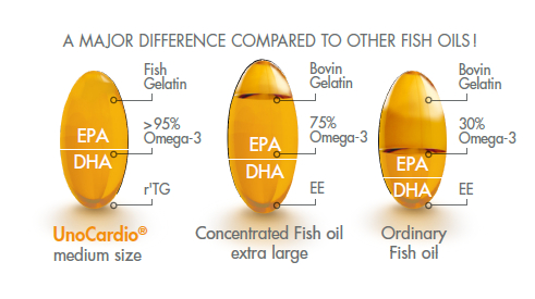 Fish Oil Comparison