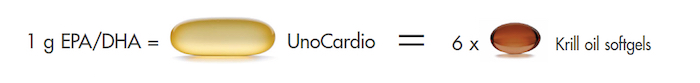 unocardio vs krill oil