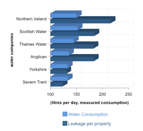 Graph showing water companies' water consumption statistics